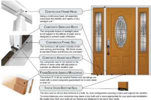 Styles of Doors